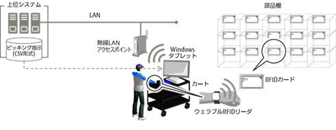 「ストアピッキング」を活用したピッキング作業イメージ 出典:富士通