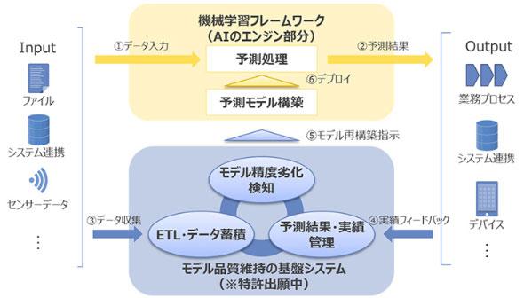 「AICYCLE」の全体像(クリックで拡大) 出典:NTTデータ