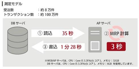 出典:富士通アドバンストエンジニアリング