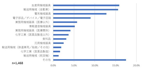3Dプリンタを使用している人の業種(出典:IDC Japan)