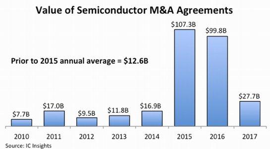 半導体業界におけるM&Aの金額 出典:IC Insights