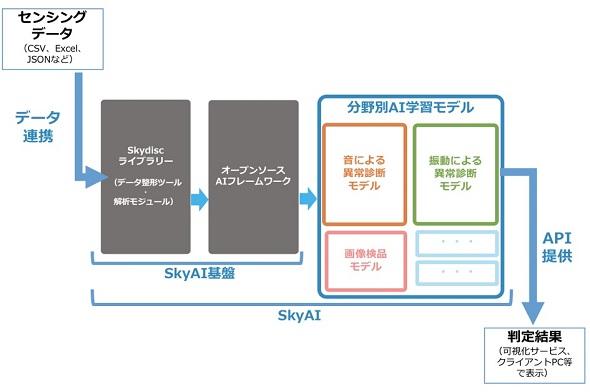 AI学習モデルのイメージ 出典:スカイディスク
