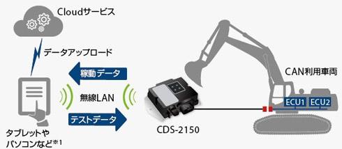 CAN通信の無線化 出典:サイレックス・テクノロジー