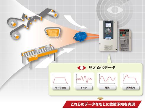 故障予知のイメージ 出典:安川電機