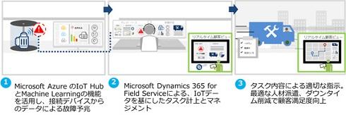 IoT×フィールドサービス連携イメージ 出典:東京エレクトロン デバイス