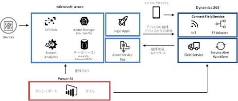 Microsoft AzureとMicrosoft Dynamics 365のアーキテクチャ 出典:東京エレクトロン デバイス