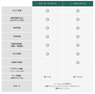 スターターライセンスとノーマルライセンスの機能比較 出典:SHIFT
