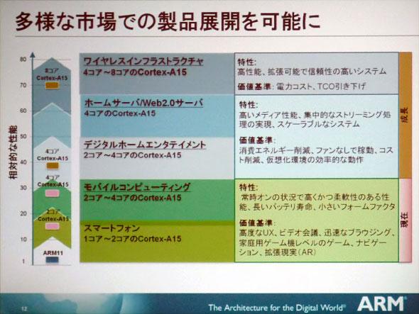 Photo01:Cortex-A15の発表スライド(2010年9月)より