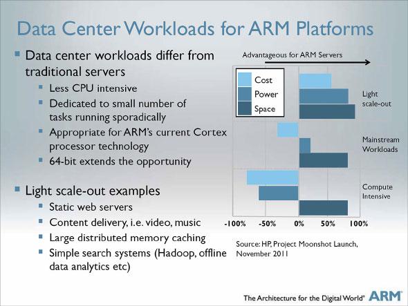 Photo03:Photo02の図に対するARMプロセッサの適性