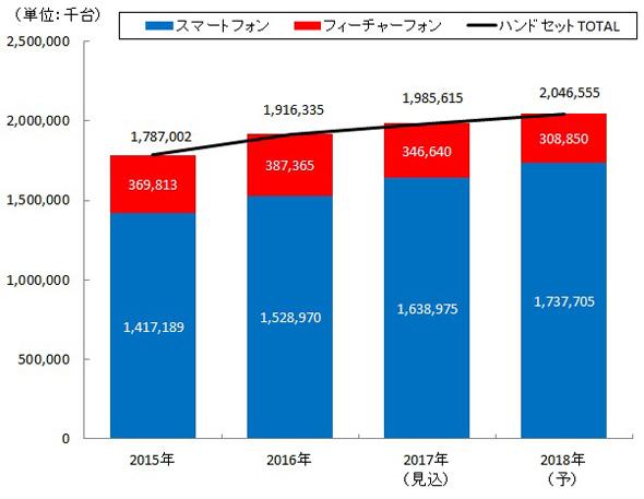図表 世界のハンドセット出荷台数推移(矢野経済研究所推計)
