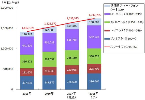 図表 スマートフォン価格帯別出荷台数推移(矢野経済研究所推計)