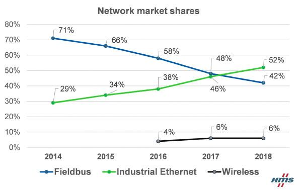 産業用ネットワークの市場シェア推移(出展:HMSインダストリアルネットワーク)