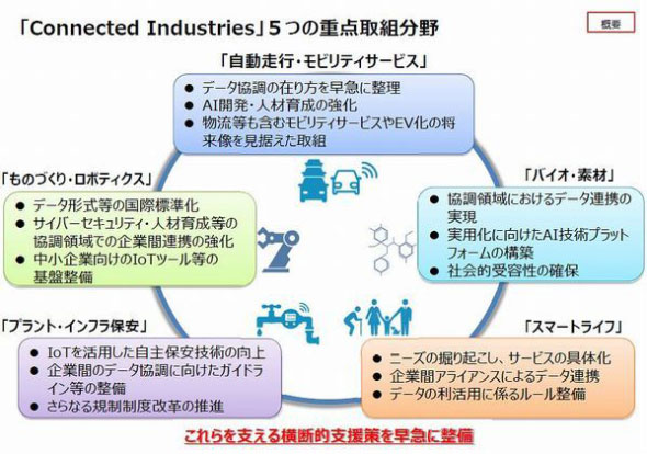 「Connected Industries」の重点取り組み分野