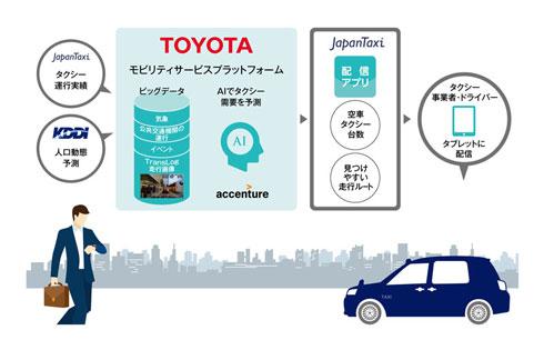 4社の役割分担(クリックして拡大) 出典:トヨタ自動車