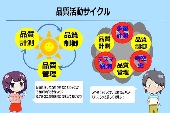 図1 品質活動サイクル