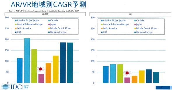 AR/VR地域別CAGR予測(出典:IDC Japan)