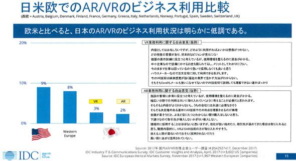 日米欧でのAR/VRのビジネス利用比較(出典:IDC Japan)