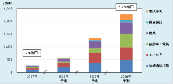 SiCパワー半導体世界市場(出展:富士経済)
