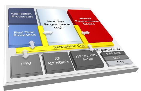 「Adaptive Compute Acceleration Platform」(ACAP)の概念図(出典:ザイリンクス)