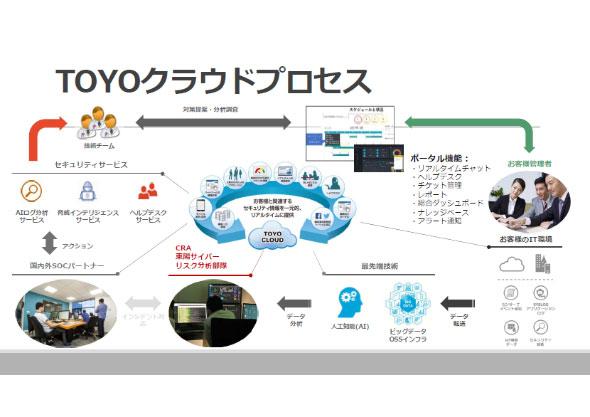 「TOYOクラウド」概念図