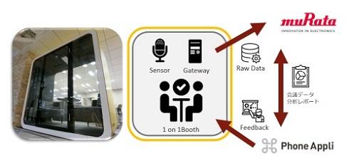 「NAONA」とPhone Appliの実証実験の概要 出典:村田製作所