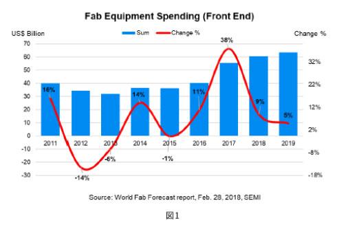 半導体前工程に対する投資額の実績と予測(出典:SEMI)
