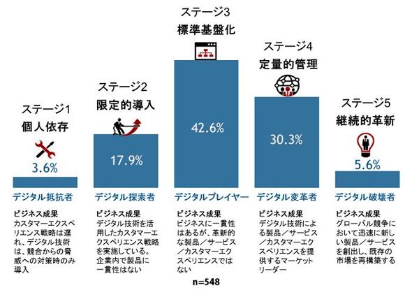 出典:IDC Japan