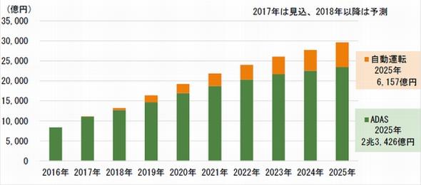 ADAS/自動運転システムの市場予測 出典:富士キメラ総研