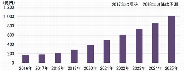 ドライバーモニタリングシステムの市場予測 出典:富士キメラ総研