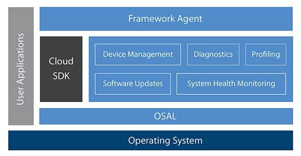 「Mentor Embedded IoT Framework」の構成 出典:メンター・グラフィックス