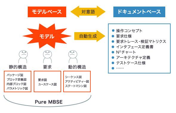 モデルベース vs. ドキュメントベース