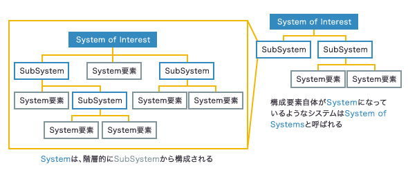 SystemとSoS(System of Systems)について