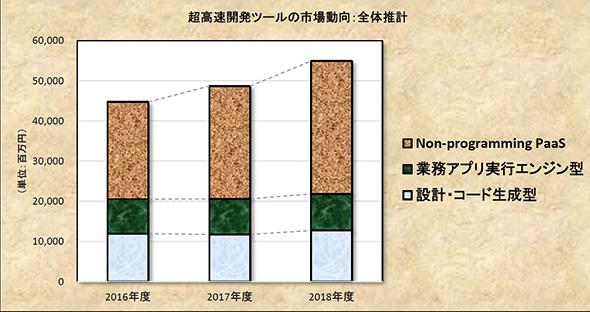 超高速開発ツール市場規模推移(出典:ミック経済研究所)
