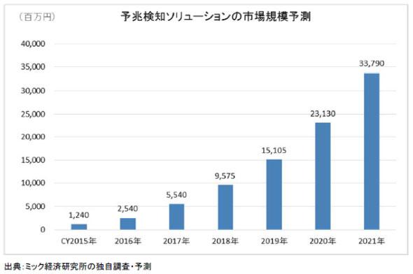 予知保全ソリューションの市場規模予測(出展:ミック経済研究所)