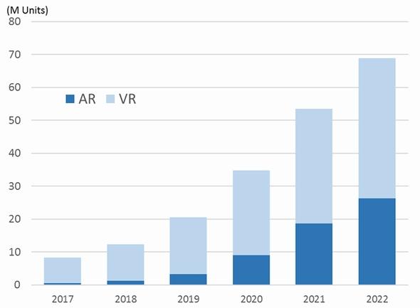 AR/VRヘッドセットの世界出荷台数予測(クリックで拡大) 出典:IDC Japan