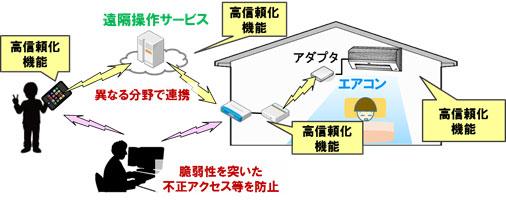 図1 IoT高信頼化機能の実装イメージ