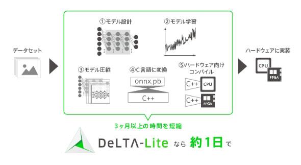 「DeLTA-Lite」