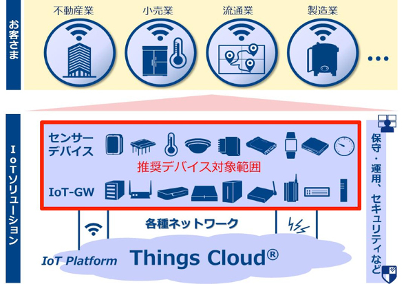 Things Cloud推奨デバイス対象範囲
