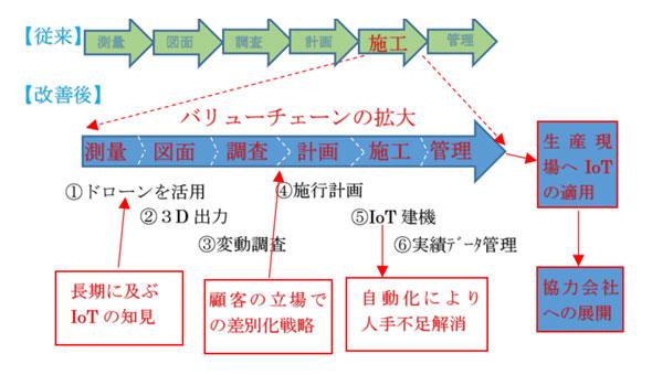 図:小松製作所のバリューチェーン変革