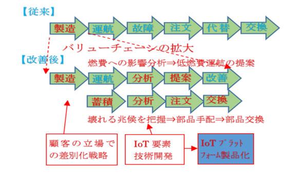 図:米GEのバリューチェーン変革