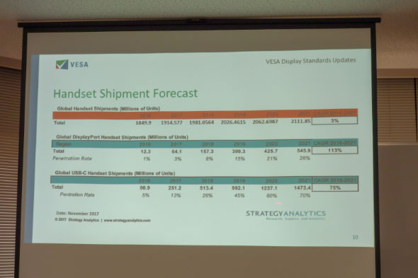 DisplayPort(DP)搭載製品の出荷実績と予測