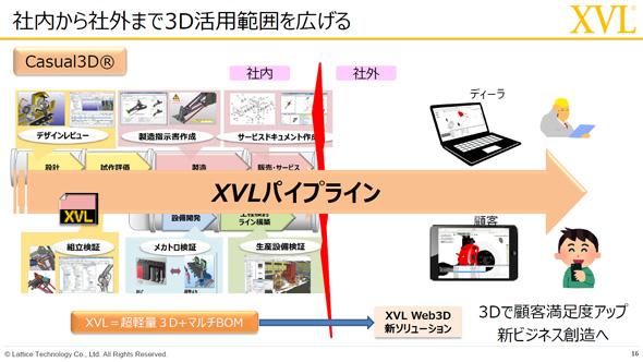 社内から社外まで3Dの活用範囲を広げる