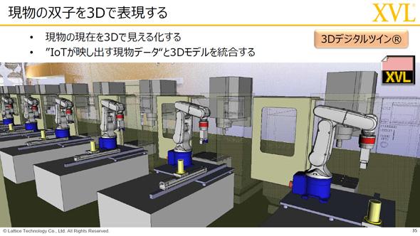 現物の双子を3Dで表現する