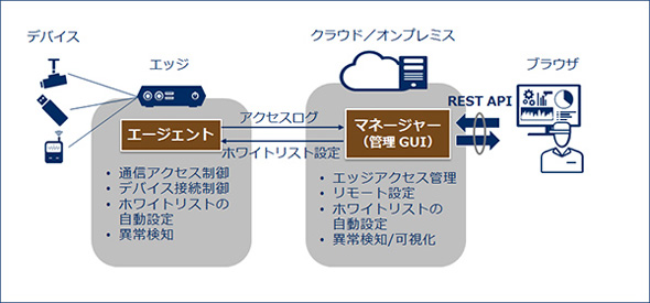 「IoT Device Security Manager」の機能全体像 出典:NEC