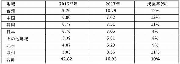 地域別の半導体材料市場、金額は10億米ドル、成長率は前年比。数字を丸めているため、合計値が合わない場合がある。2016年のデータはSEMI統計プログラムに基づく修正がある。パッケージング材料にはセラミックパッケージとフレキシブル基板を含む 出典:SEMI