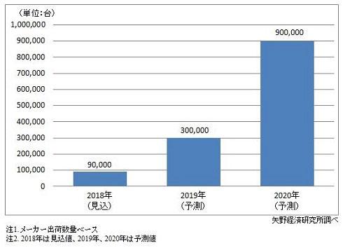 フォルダブルスマートフォン世界市場規模予測 出典:矢野経済研究所