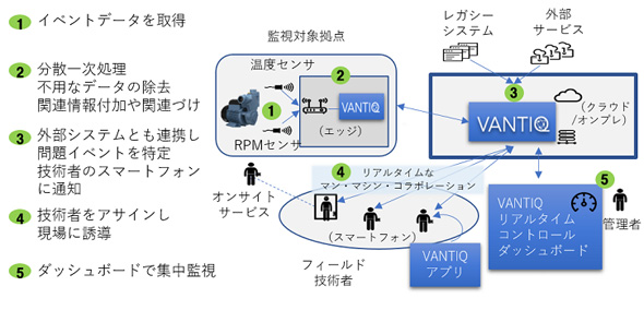 「VANTIQ」の活用イメージ