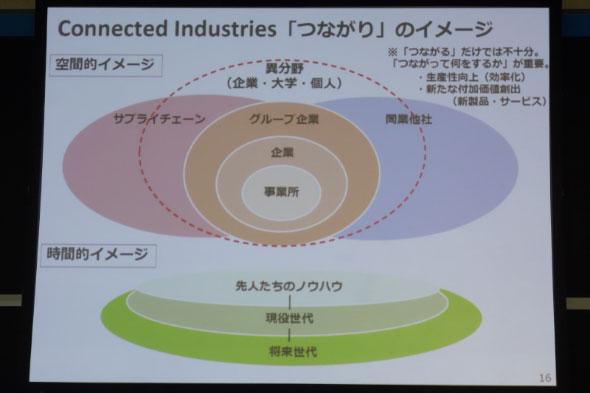 Connected Industriesの「つながり」イメージ
