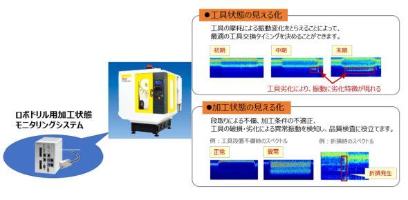 「ロボドリル用加工状態モニタリングシステム」による見える化 出典:リコーインダストリアルソリューションズ