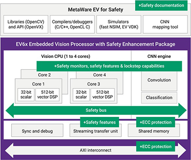 ASIL Dに対応する「EV6x Processors with SEP」